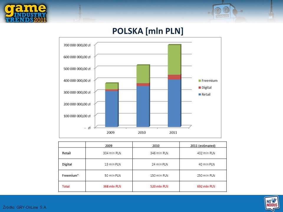 POLSKA [mln PLN] Źródło: GRY-OnLine S.A. 2009 2010 2011 (estimated)